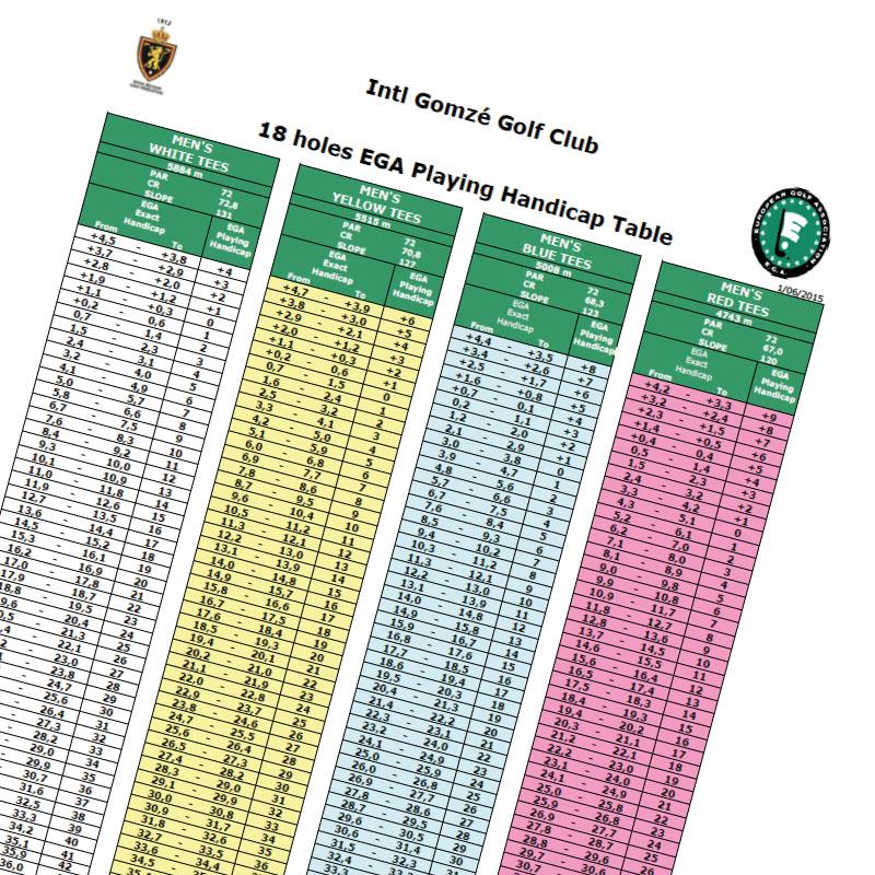 IGGC-Course-Rating